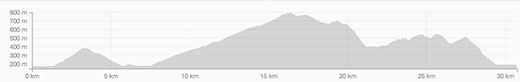 NIMBY Fifty Course Elevation Profile
